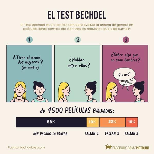 Test de Bechdel. Vía Pictoline.