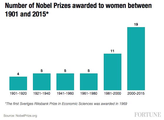 Evolución del número de mujeres premiadas a lo largo de la historia vía Fortune