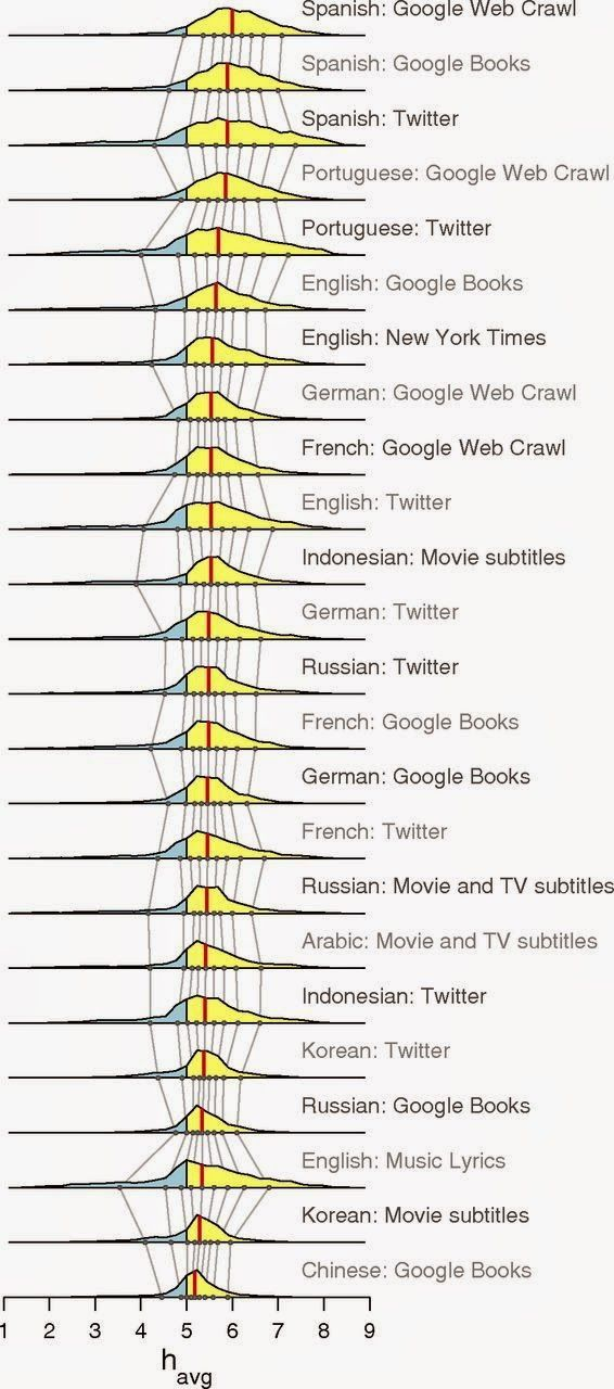 Escala Likert del lenguaje